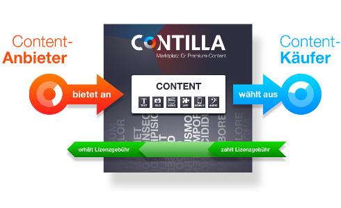 Content Marktplatz & alle Prozesse